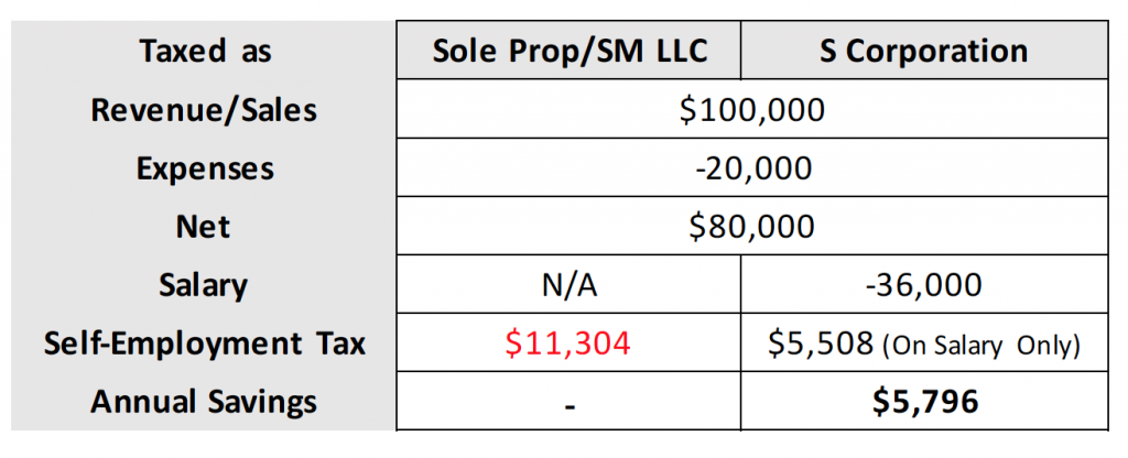 Sole Prop/SM LLC vs S Corporation
